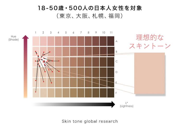 18-50歳・500人の日本人女性を対象(東京、大阪、札幌、福岡)